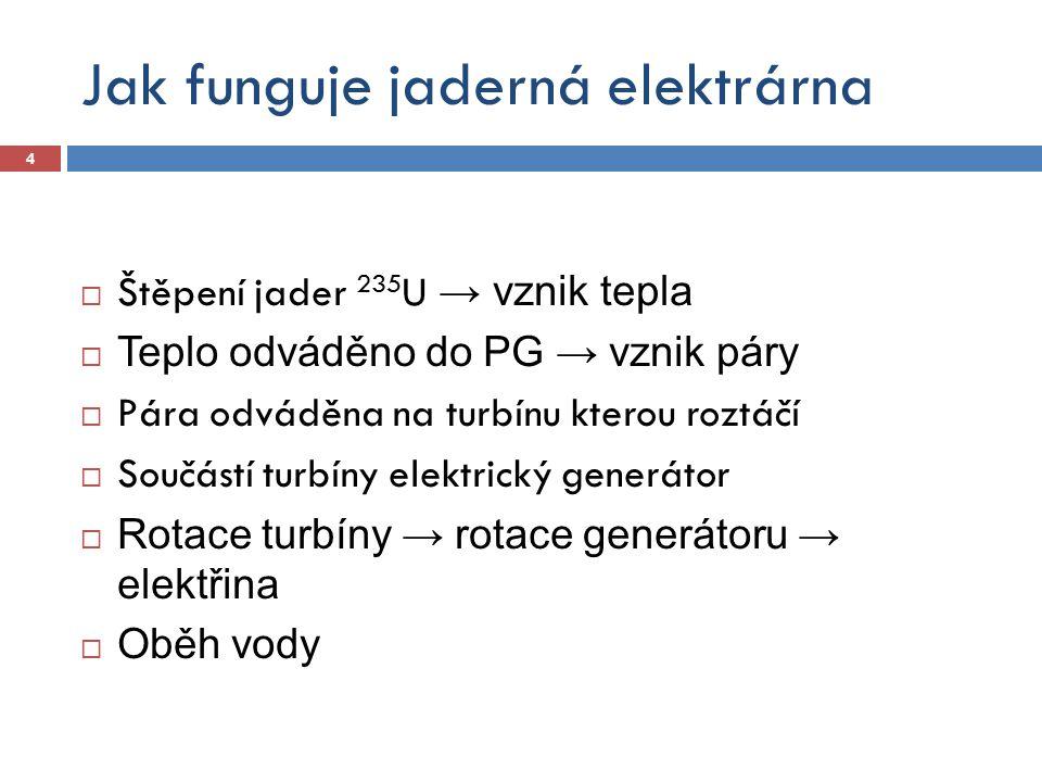 Jak funguje jaderná elektrárna  Štěpení jader 235 U → vznik tepla  Teplo odváděno do PG → vznik páry  Pára odváděna na turbínu kterou roztáčí  Sou