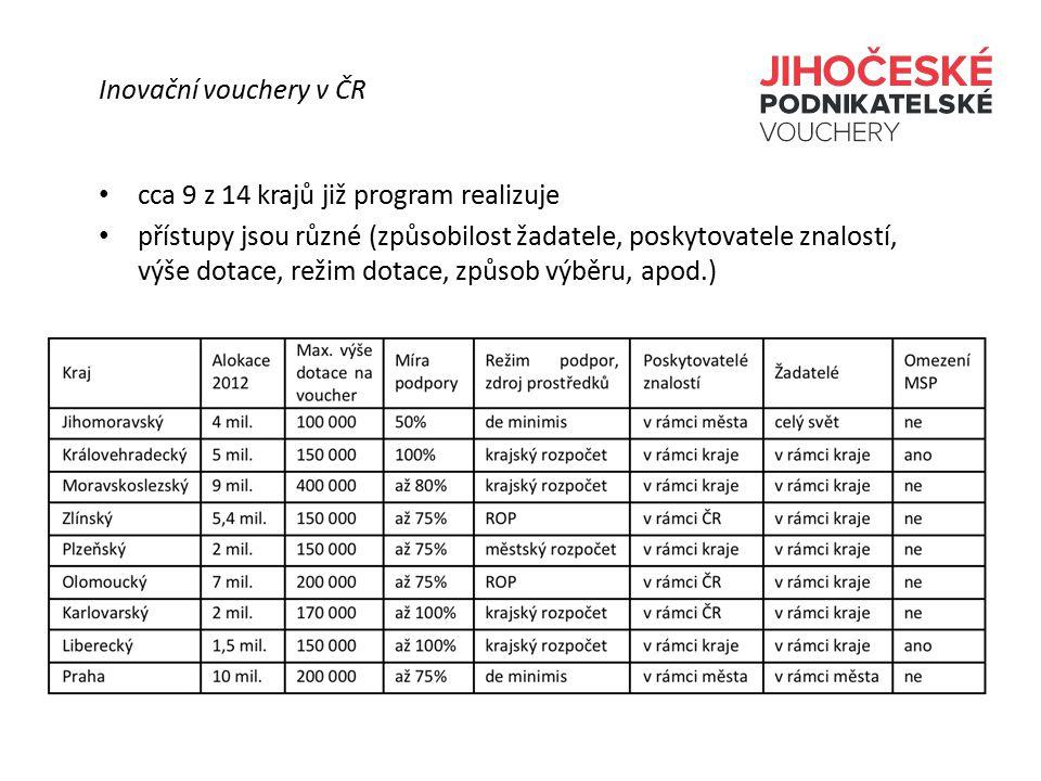 Základní rysy malý, střední i velký podnik libovolný poskytovatel znalostí se sídlem na území ČR a uvedený v databázi VaVaI institucí režim dotace de-minimis míra podpory 100%, výše podpory max.