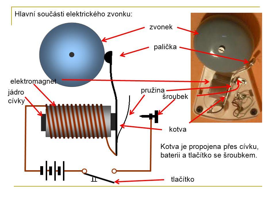 zvonek elektromagnet jádro cívky palička pružina šroubek kotva Hlavní součásti elektrického zvonku: tlačítko Kotva je propojena přes cívku, baterii a