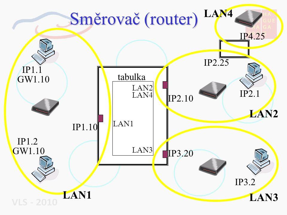 Směrovač (router) LAN1 LAN2 LAN3 IP1.1 IP1.2 IP1.10 LAN4 IP2.1 IP2.10 IP2.25 IP3.2 IP3.20 IP4.25 LAN1 LAN3 LAN2 LAN4 tabulka GW1.10
