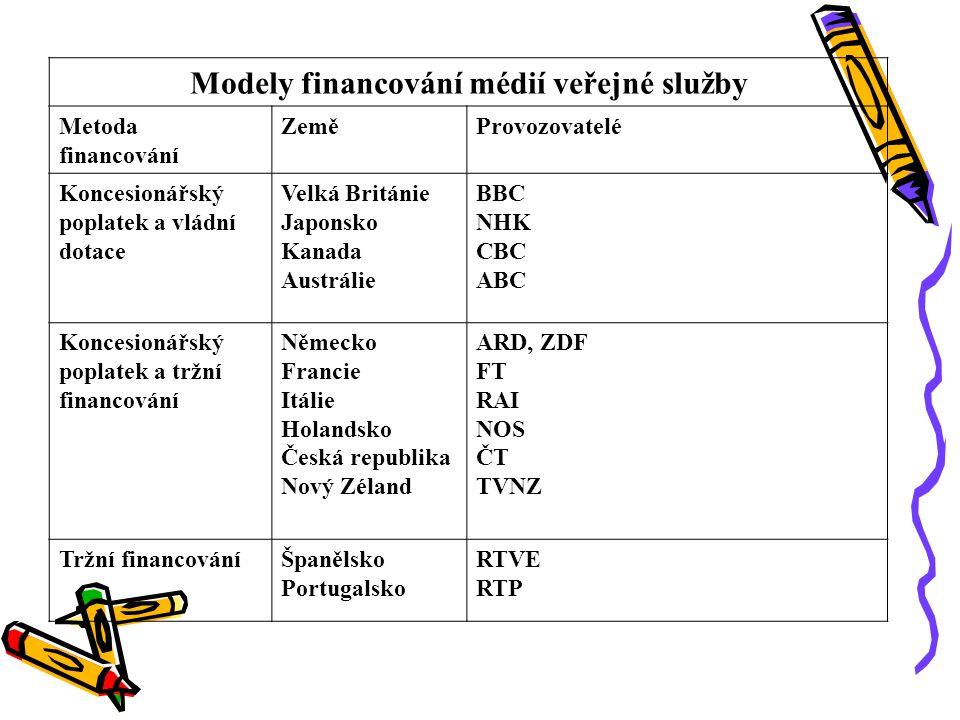 Modely financování médií veřejné služby Metoda financování ZeměProvozovatelé Koncesionářský poplatek a vládní dotace Velká Británie Japonsko Kanada Au