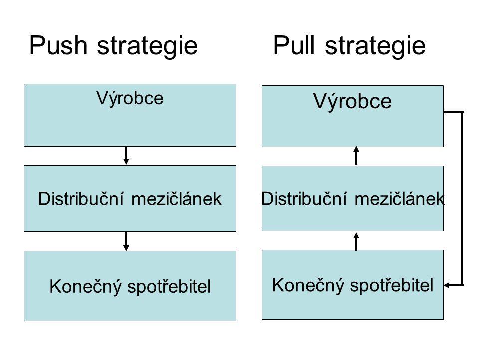 Push strategie Pull strategie Distribuční mezičlánek Výrobce Konečný spotřebitel Distribuční mezičlánek Výrobce Konečný spotřebitel