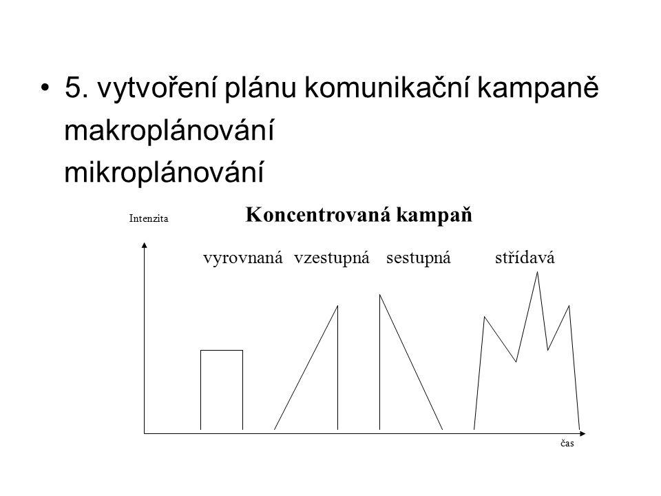 5. vytvoření plánu komunikační kampaně makroplánování mikroplánování Intenzita Koncentrovaná kampaň vyrovnaná vzestupná sestupná střídavá čas