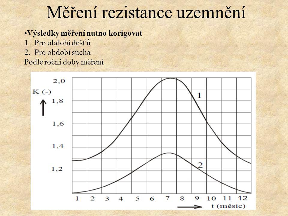 Výsledky měření nutno korigovat 1.Pro období dešťů 2.
