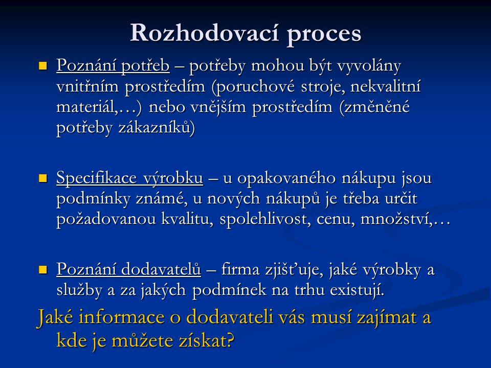 Rozhodovací proces Poznání potřeb – potřeby mohou být vyvolány vnitřním prostředím (poruchové stroje, nekvalitní materiál,…) nebo vnějším prostředím (
