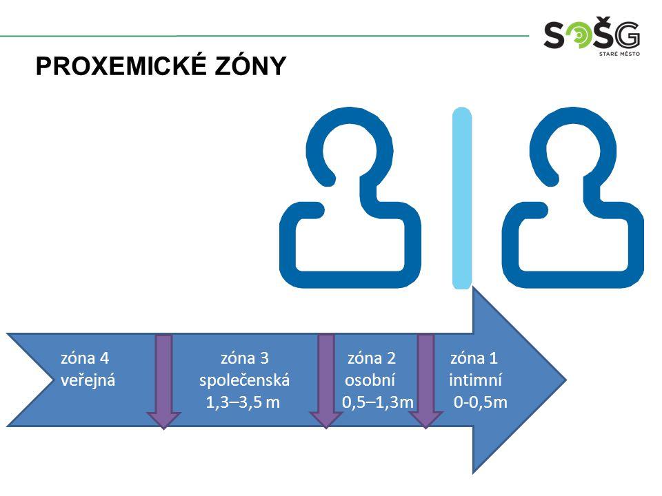 PROXEMICKÉ ZÓNY zóna 4 zóna 3 zóna 2 zóna 1 veřejná společenská o osobní intimní 1,3–3,5 m 0,5–1,3m 0-0,5m