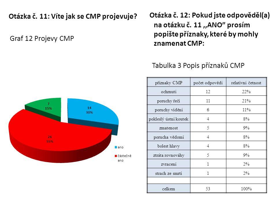 """Otázka č. 11: Víte jak se CMP projevuje? Graf 12 Projevy CMP Otázka č. 12: Pokud jste odpověděl(a) na otázku č. 11,,ANO"""" prosím popište příznaky, kter"""