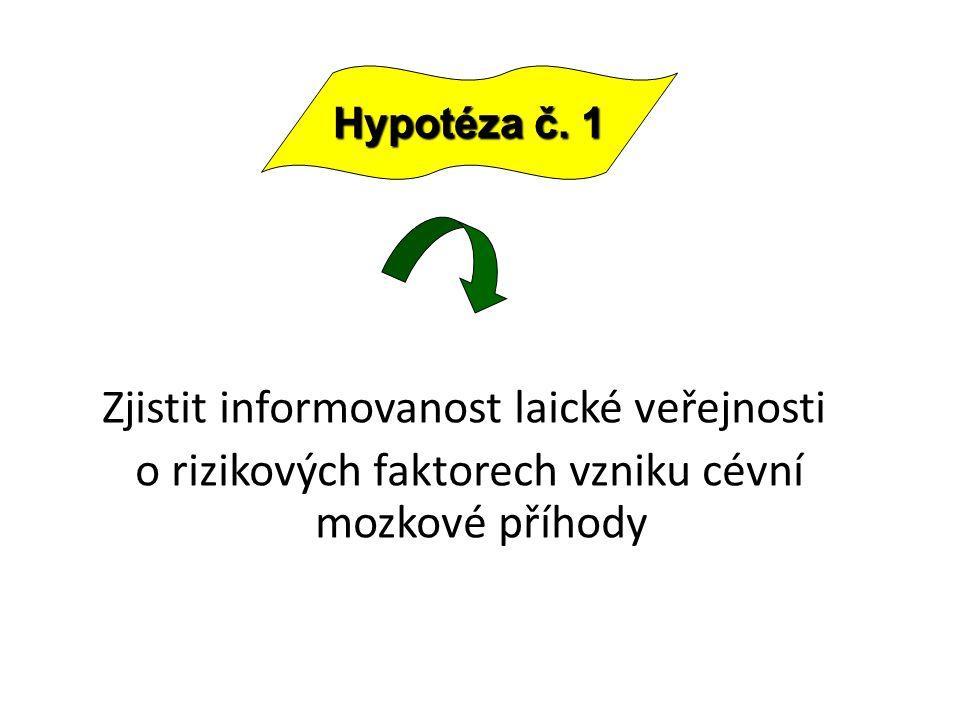 Zjistit informovanost laické veřejnosti o rizikových faktorech vzniku cévní mozkové příhody Hypotéza č.