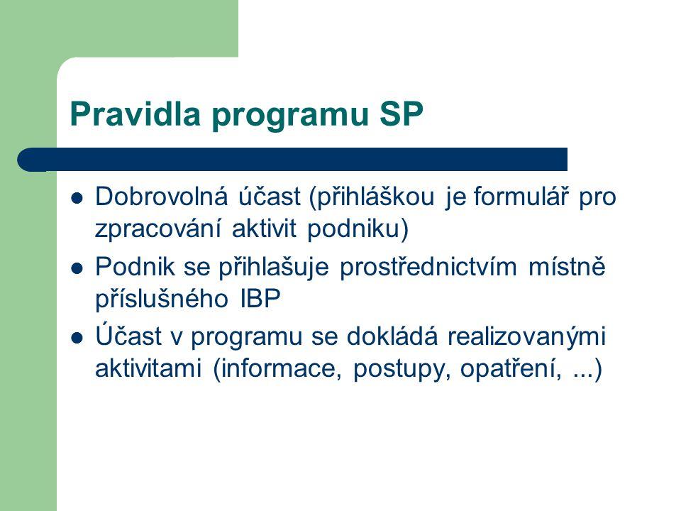 Pravidla programu SP Dobrovolná účast (přihláškou je formulář pro zpracování aktivit podniku) Podnik se přihlašuje prostřednictvím místně příslušného IBP Účast v programu se dokládá realizovanými aktivitami (informace, postupy, opatření,...)