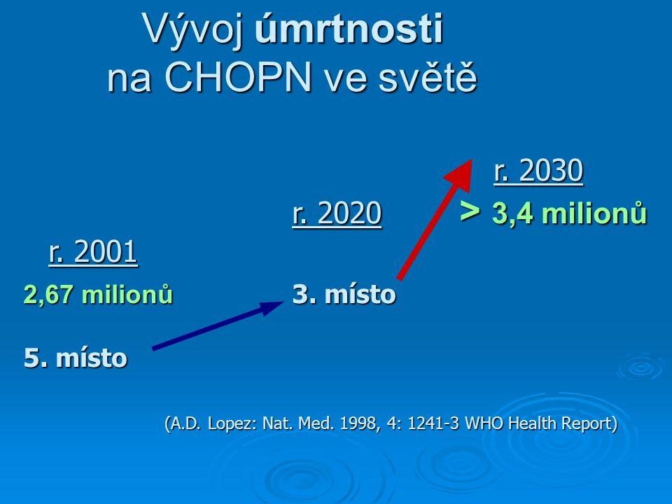 Vývoj úmrtnosti na CHOPN ve světě r. 2030 r. 2020 > 3,4 milionů r. 2001 2,67 milionů 3. místo 5. místo (A.D. Lopez: Nat. Med. 1998, 4: 1241-3 WHO Heal