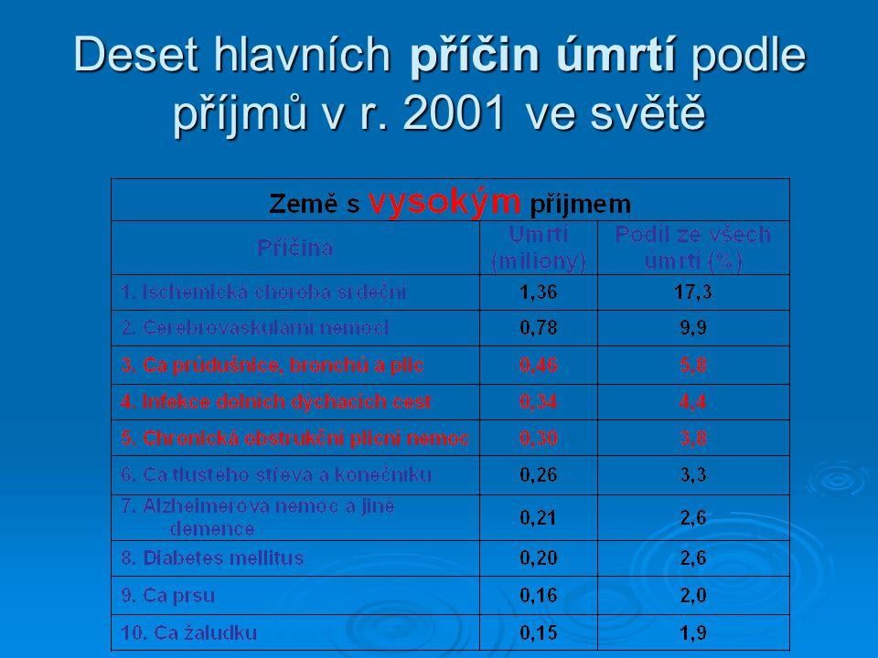 Deset hlavních příčin úmrtí podle příjmů v r. 2001 ve světě