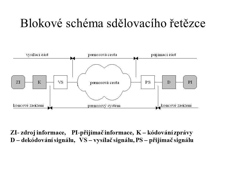 Blokové schéma sdělovacího řetězce ZI- zdroj informace, PI-přijímač informace, K – kódování zprávy D – dekódování signálu, VS – vysílač signálu, PS –