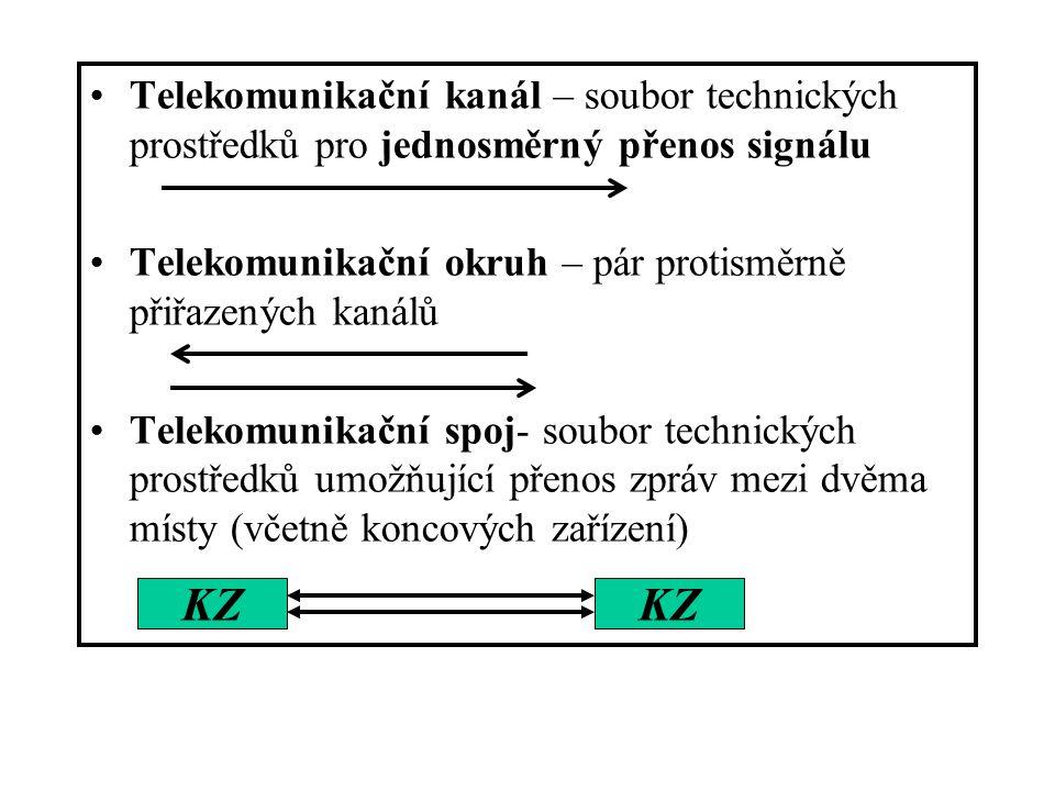 Telekomunikační kanál – soubor technických prostředků pro jednosměrný přenos signálu Telekomunikační okruh – pár protisměrně přiřazených kanálů Teleko