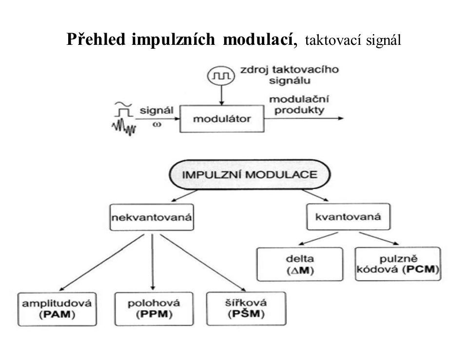 Přehled impulzních modulací, taktovací signál