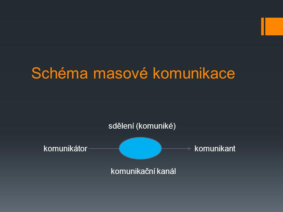 Schéma masové komunikace sdělení (komuniké) komunikátor komunikant komunikační kanál