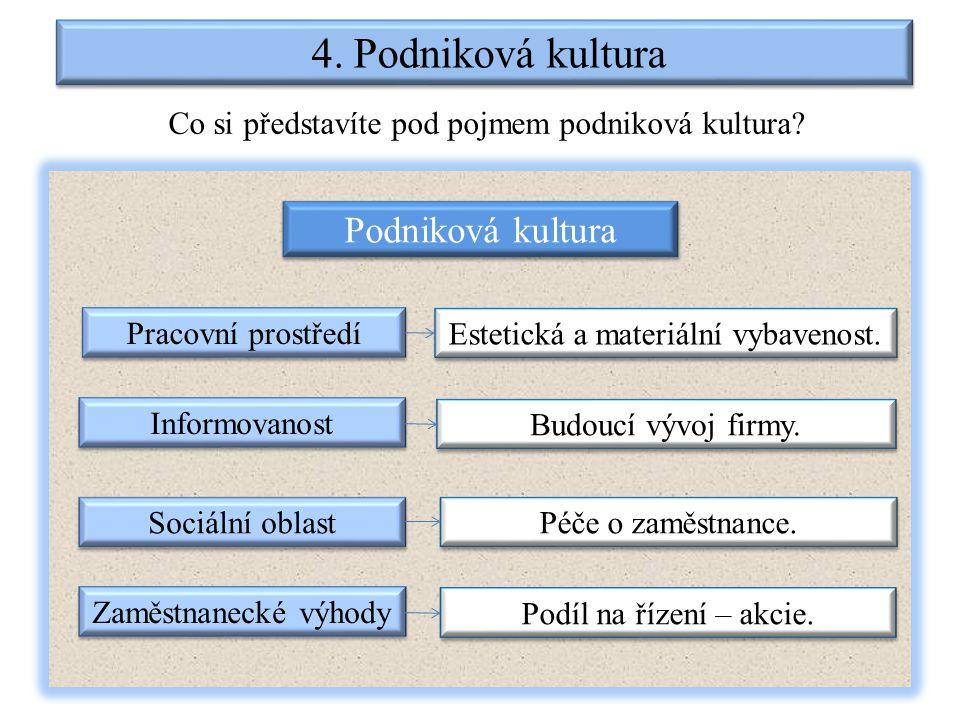 4. Podniková kultura Co si představíte pod pojmem podniková kultura.