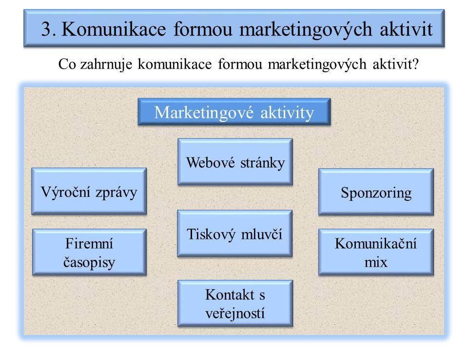 3. Komunikace formou marketingových aktivit Co zahrnuje komunikace formou marketingových aktivit? Marketingové aktivity Výroční zprávy Komunikační mix