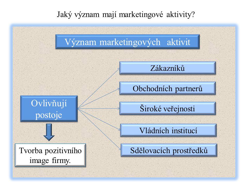 Význam marketingových aktivit Jaký význam mají marketingové aktivity? Ovlivňují postoje Zákazníků Obchodních partnerů Široké veřejnosti Vládních insti