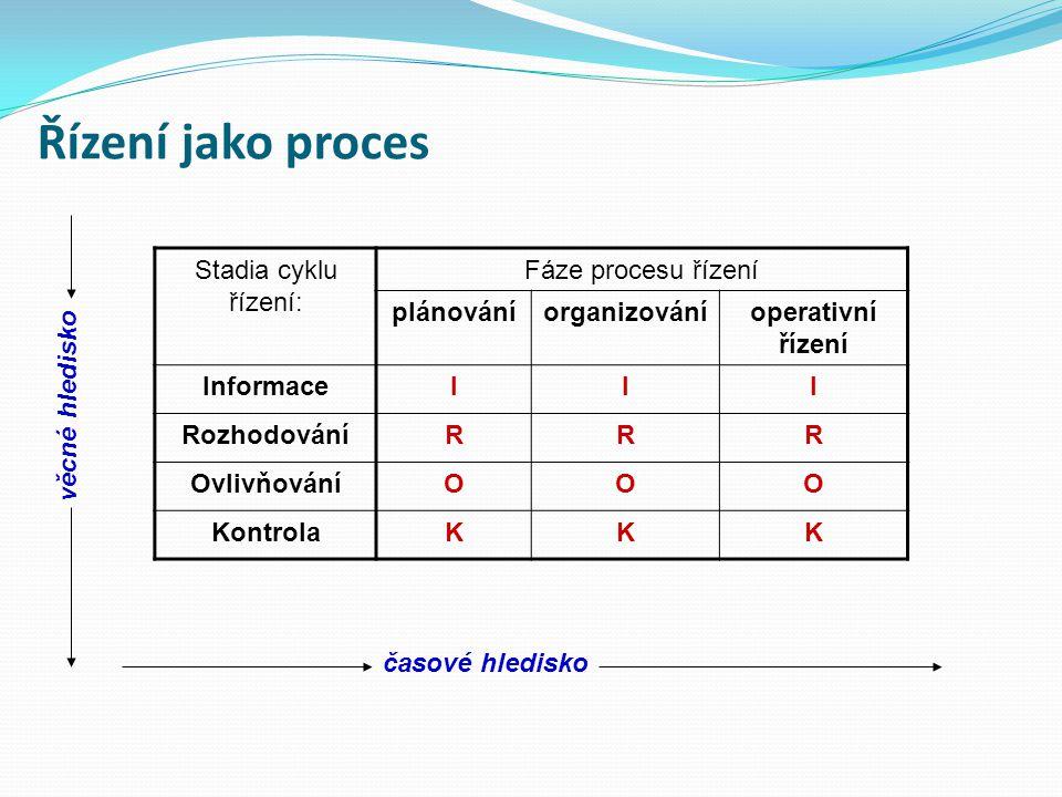 Řízení jako proces Stadia cyklu řízení: Fáze procesu řízení plánováníorganizováníoperativní řízení InformaceIII RozhodováníRRR OvlivňováníOOO Kontrola
