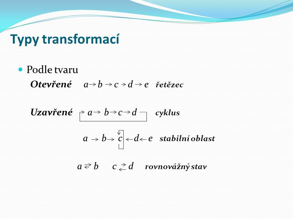 Typy transformací Podle tvaru Otevřené a b c d e řetězec Uzavřené a b c d cyklus a b c d e stabilní oblast a b c d rovnovážný stav