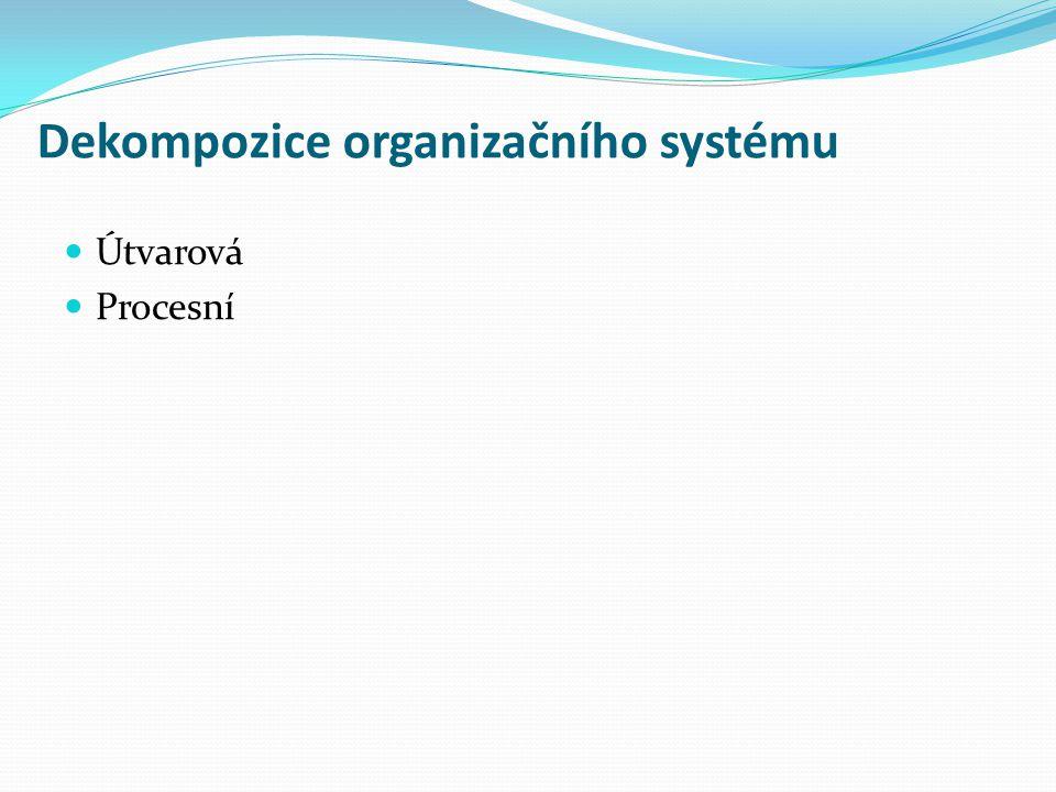 Dekompozice organizačního systému Útvarová Procesní