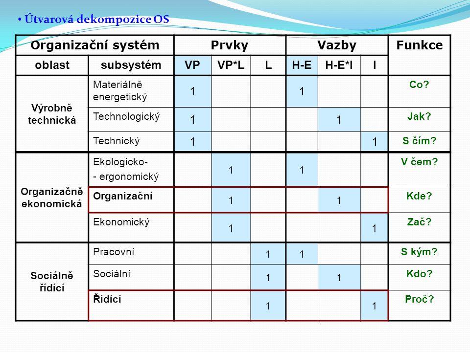 Organizační systémPrvkyVazbyFunkce oblastsubsystémVPVP*LLH-EH-E*II Výrobně technická Materiálně energetický 11 Co? Technologický 11 Jak? Technický 11