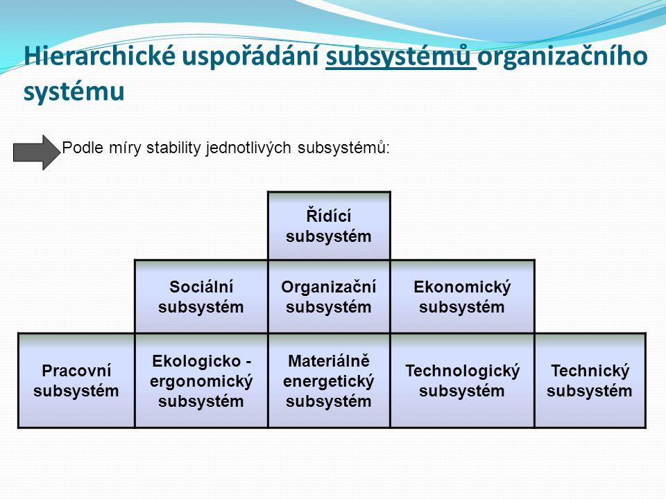 Hierarchické uspořádání subsystémů organizačního systému Řídící subsystém Sociální subsystém Organizační subsystém Ekonomický subsystém Pracovní subsy