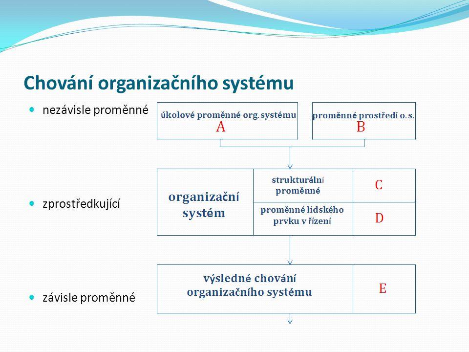Chování organizačního systému nezávisle proměnné zprostředkující závisle proměnné