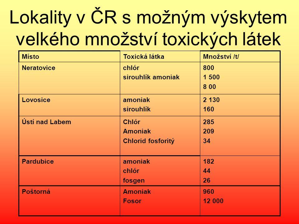 Lokality v ČR s možným výskytem velkého množství toxických látek MístoToxická látkaMnožství /t/ Neratovicechlór sirouhlík amoniak 800 1 500 8 00 Lovos