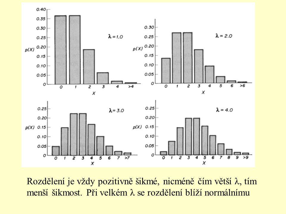 Rozdělení je vždy pozitivně šikmé, nicméně čím větší λ, tím menší šikmost. Při velkém λ se rozdělení blíží normálnímu