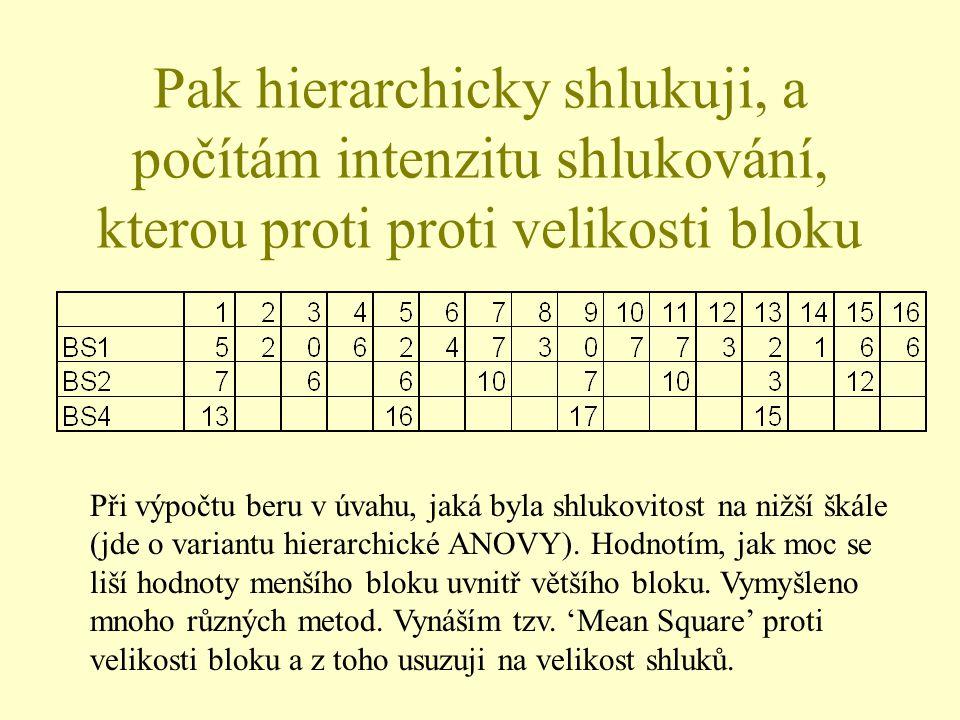 Pak hierarchicky shlukuji, a počítám intenzitu shlukování, kterou proti proti velikosti bloku Při výpočtu beru v úvahu, jaká byla shlukovitost na nižš