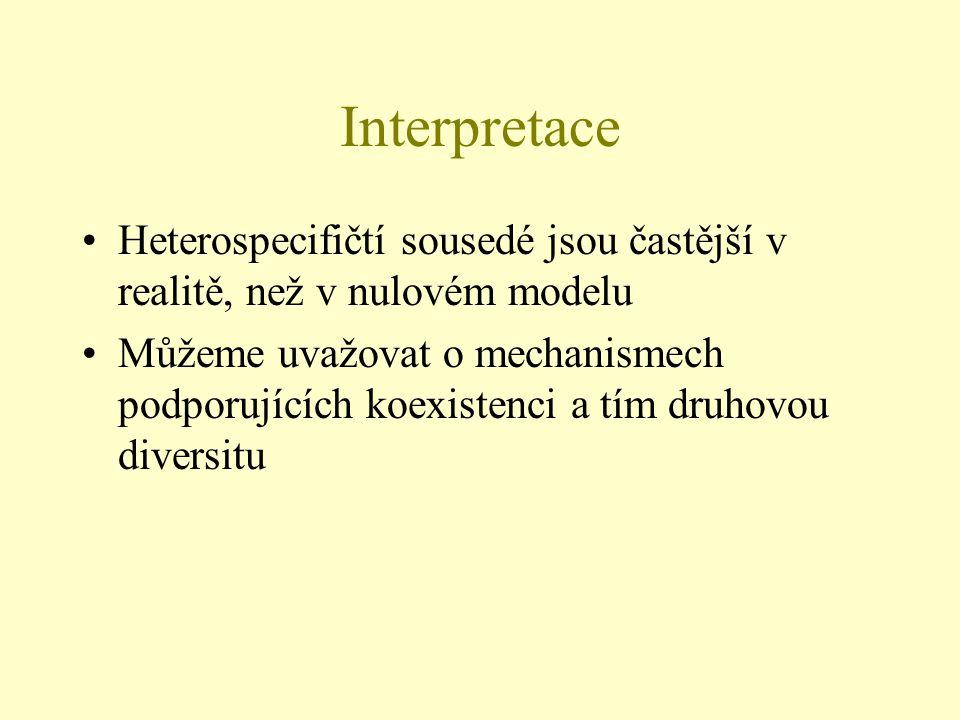 Interpretace Heterospecifičtí sousedé jsou častější v realitě, než v nulovém modelu Můžeme uvažovat o mechanismech podporujících koexistenci a tím dru