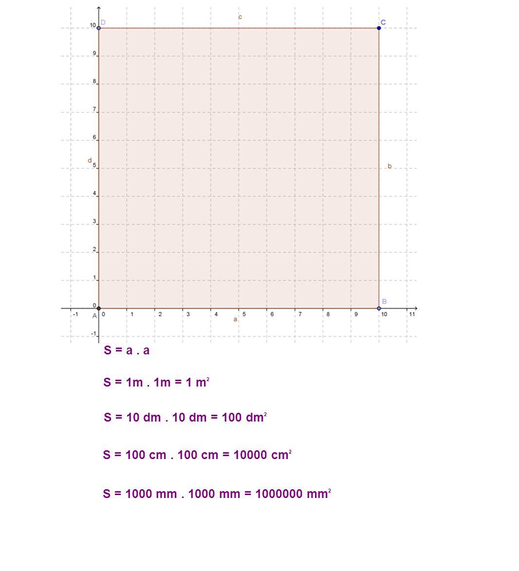 S = a. a S = 1m. 1m = 1 m 2 S = 10 dm. 10 dm = 100 dm 2 S = 100 cm. 100 cm = 10000 cm 2 S = 1000 mm. 1000 mm = 1000000 mm 2