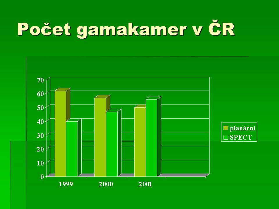 Počet gamakamer v ČR