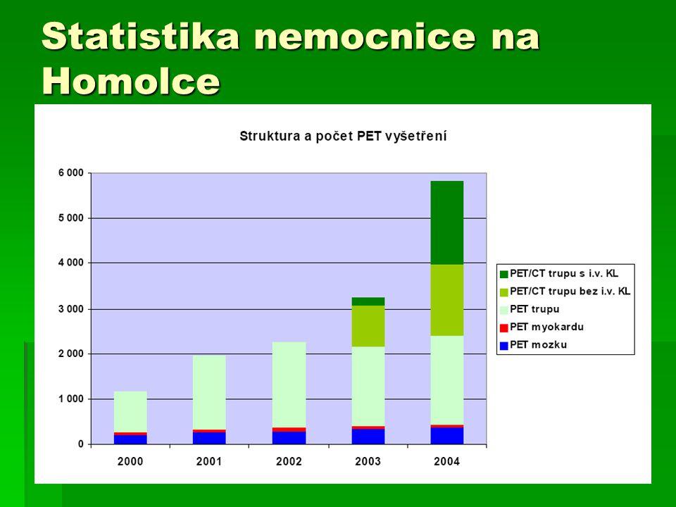 Statistika nemocnice na Homolce