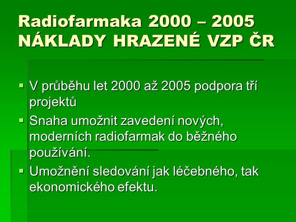 Radiofarmaka 2000 – 2005 NÁKLADY HRAZENÉ VZP ČR  V průběhu let 2000 až 2005 podpora tří projektů  Snaha umožnit zavedení nových, moderních radiofarm