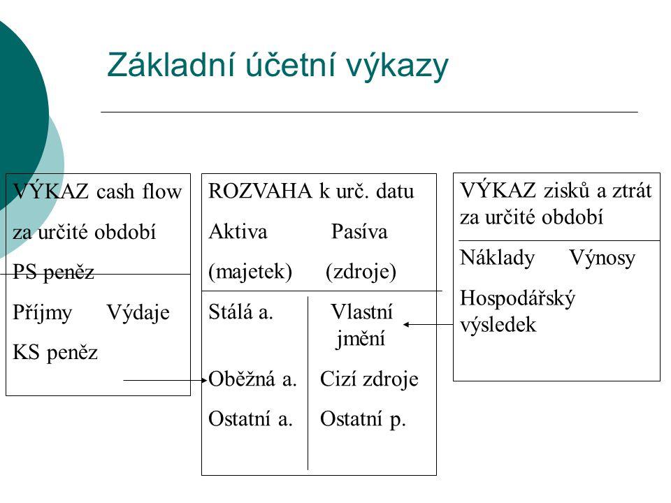 Varianta 3 - Finanční potřeby 1.