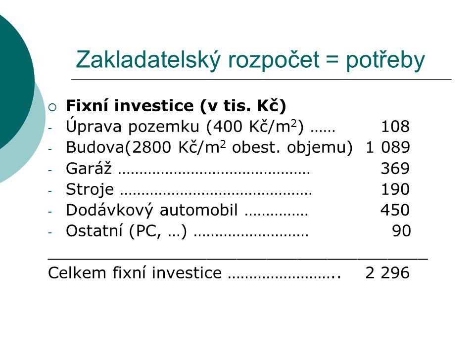 Zakladatelský rozpočet = potřeby  Fixní investice (v tis. Kč) - Úprava pozemku (400 Kč/m 2 ) …… 108 - Budova(2800 Kč/m 2 obest. objemu) 1 089 - Garáž