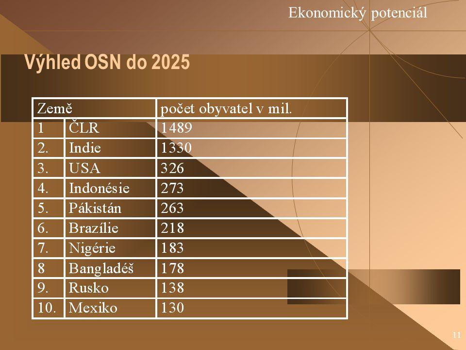 11 Výhled OSN do 2025 Ekonomický potenciál