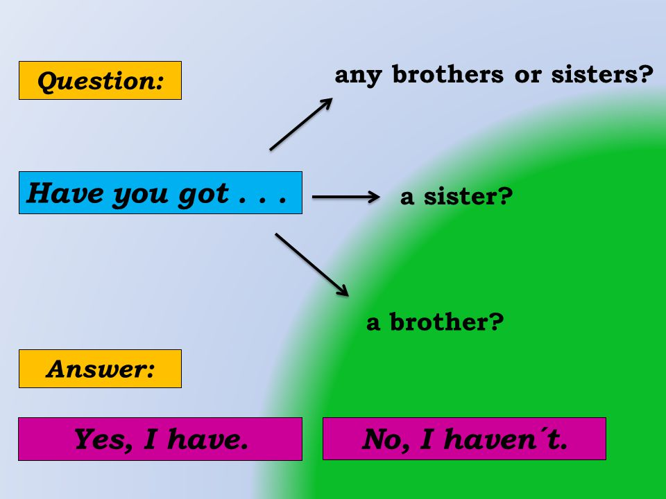 Have you got... any brothers or sisters. a sister.