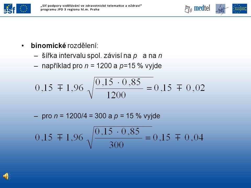 binomické rozdělení: –šířka intervalu spol. závisí na p a na n –například pro n = 1200 a p=15 % vyjde –pro n = 1200/4 = 300 a p = 15 % vyjde