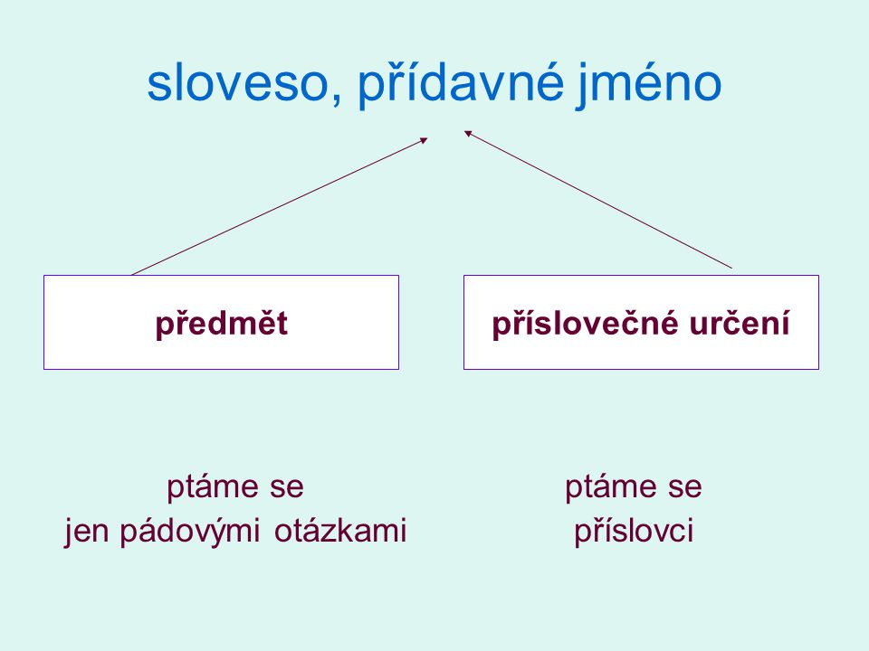 sloveso, přídavné jméno ptáme se jen pádovými otázkami ptáme se příslovci předmětpříslovečné určení