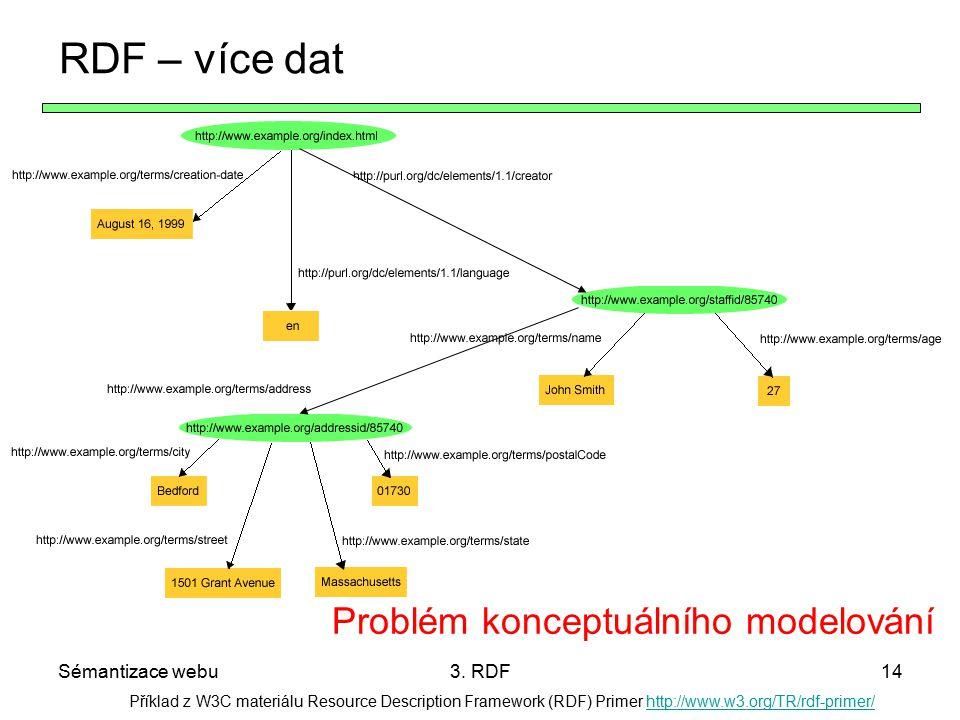 Sémantizace webu3. RDF14 Příklad z W3C materiálu Resource Description Framework (RDF) Primer http://www.w3.org/TR/rdf-primer/http://www.w3.org/TR/rdf-
