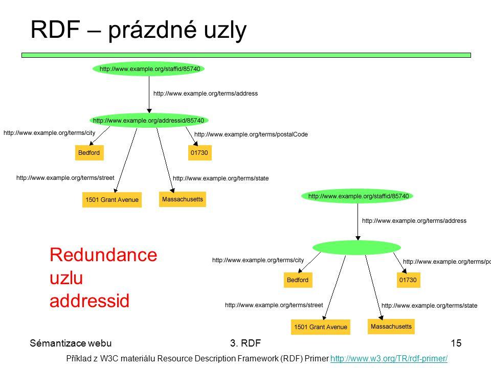 Sémantizace webu3. RDF15 Příklad z W3C materiálu Resource Description Framework (RDF) Primer http://www.w3.org/TR/rdf-primer/http://www.w3.org/TR/rdf-