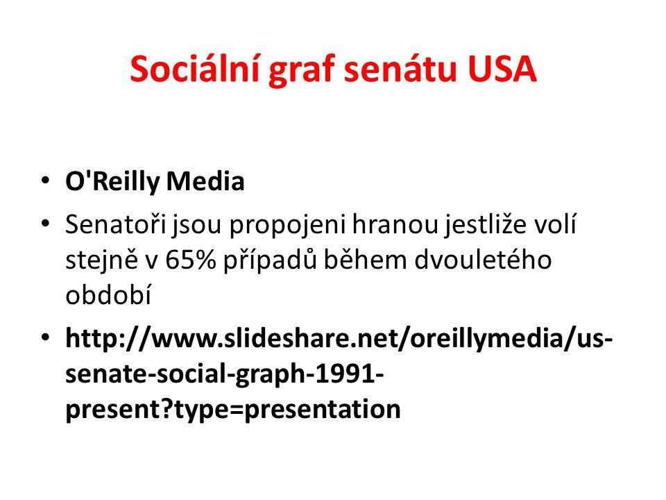 Sociální graf senátu USA O Reilly Media Senatoři jsou propojeni hranou jestliže volí stejně v 65% případů během dvouletého období http://www.slideshare.net/oreillymedia/us- senate-social-graph-1991- present?type=presentation