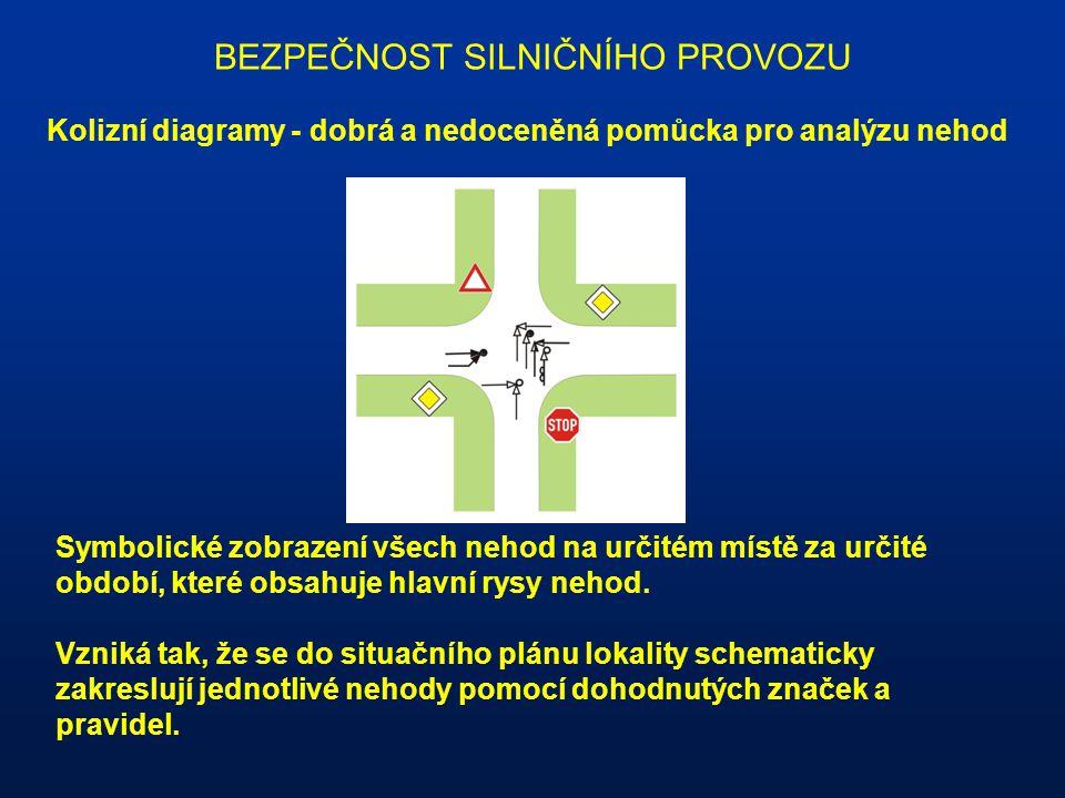 BEZPEČNOST SILNIČNÍHO PROVOZU Kolizní diagramy - dobrá a nedoceněná pomůcka pro analýzu nehod Symbolické zobrazení všech nehod na určitém místě za urč