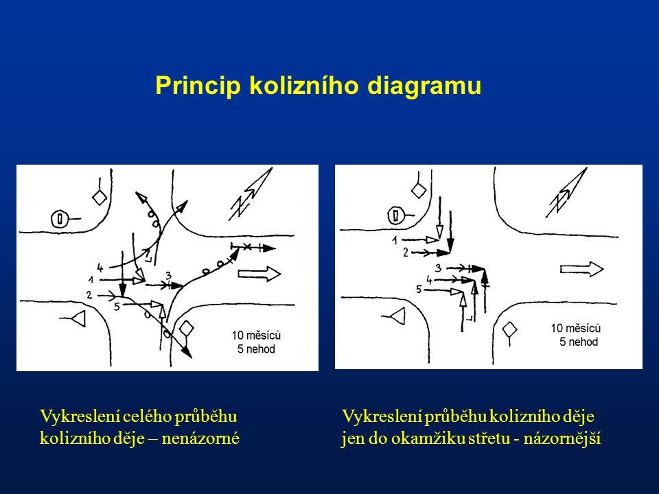 Princip kolizního diagramu Vykreslení celého průběhu kolizního děje – nenázorné Vykreslení průběhu kolizního děje jen do okamžiku střetu - názornější