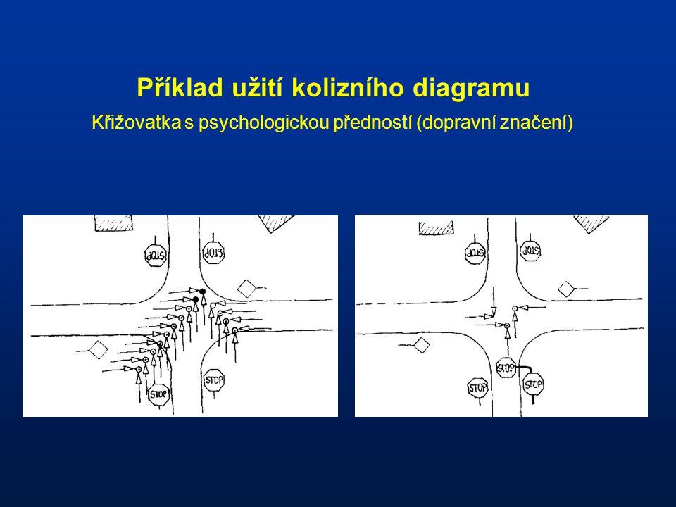 Příklad užití kolizního diagramu Křižovatka s psychologickou předností (dopravní značení)