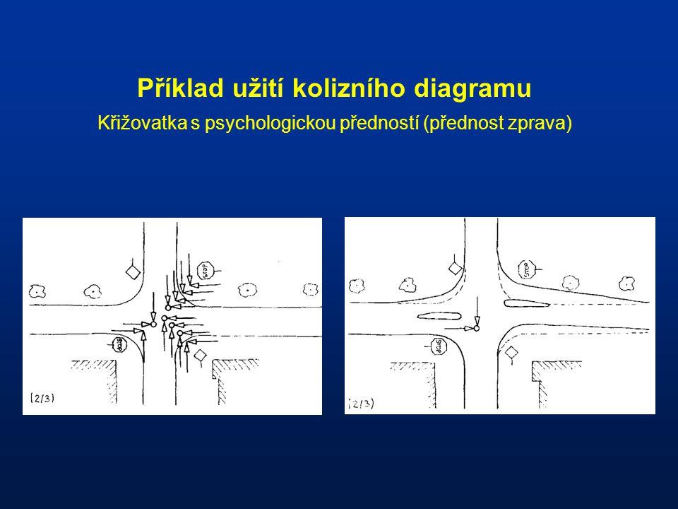 Příklad užití kolizního diagramu Křižovatka s psychologickou předností (přednost zprava)