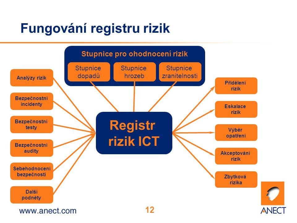 12 Stupnice pro ohodnocení rizik Fungování registru rizik Stupnice dopadů Analýzy rizik Stupnice zranitelnosti Stupnice hrozeb Bezpečnostní incidenty Bezpečnostní testy Bezpečnostní audity Sebehodnocení bezpečnosti Přidělení rizik Výběr opatření Akceptování rizik Zbytková rizika Eskalace rizik Registr rizik ICT Další podněty